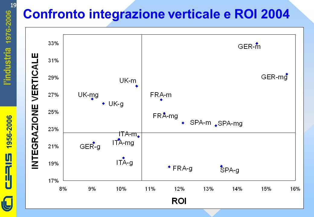 CERIS-CNR 1956-2006 1976-2006 lindustria 19 Confronto integrazione verticale e ROI 2004