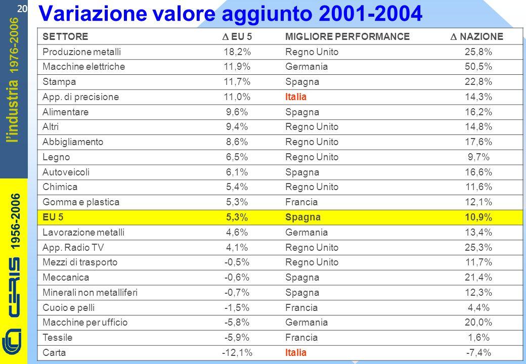 CERIS-CNR 1956-2006 1976-2006 lindustria 20 Variazione valore aggiunto 2001-2004 SETTORE EU 5MIGLIORE PERFORMANCE NAZIONE Produzione metalli18,2%Regno Unito25,8% Macchine elettriche11,9%Germania50,5% Stampa11,7%Spagna22,8% App.