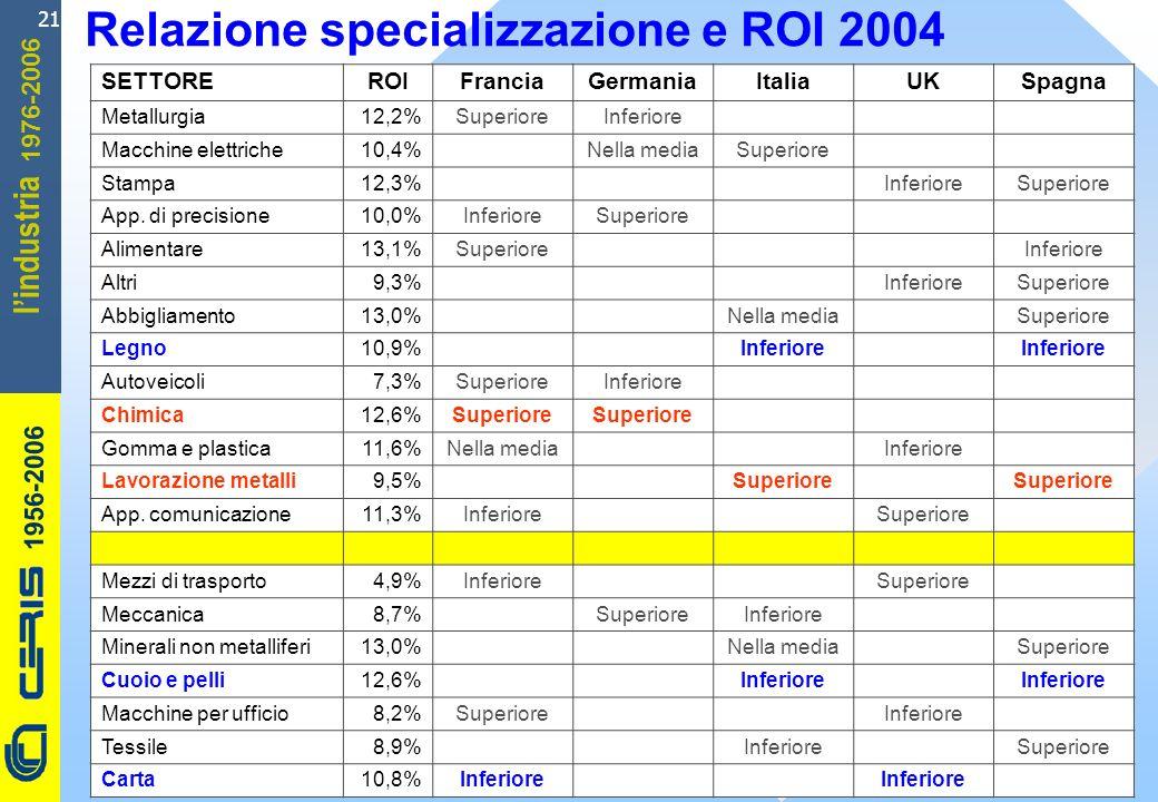 CERIS-CNR 1956-2006 1976-2006 lindustria 21 Relazione specializzazione e ROI 2004 SETTORE ROIFranciaGermaniaItaliaUKSpagna Metallurgia 12,2%SuperioreI