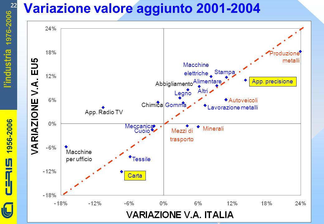 CERIS-CNR 1956-2006 1976-2006 lindustria 22 Variazione valore aggiunto 2001-2004 Cuoio Macchine per ufficio Autoveicoli App.