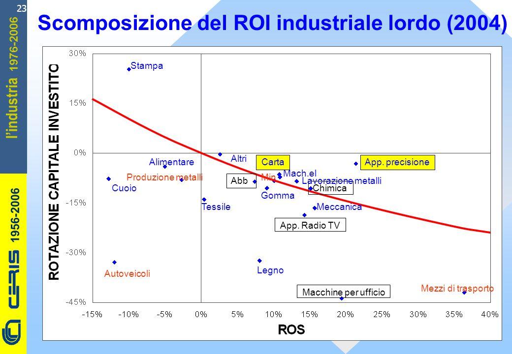 CERIS-CNR 1956-2006 1976-2006 lindustria 23 Scomposizione del ROI industriale lordo (2004) Cuoio Macchine per ufficio Autoveicoli App. Radio TV Produz