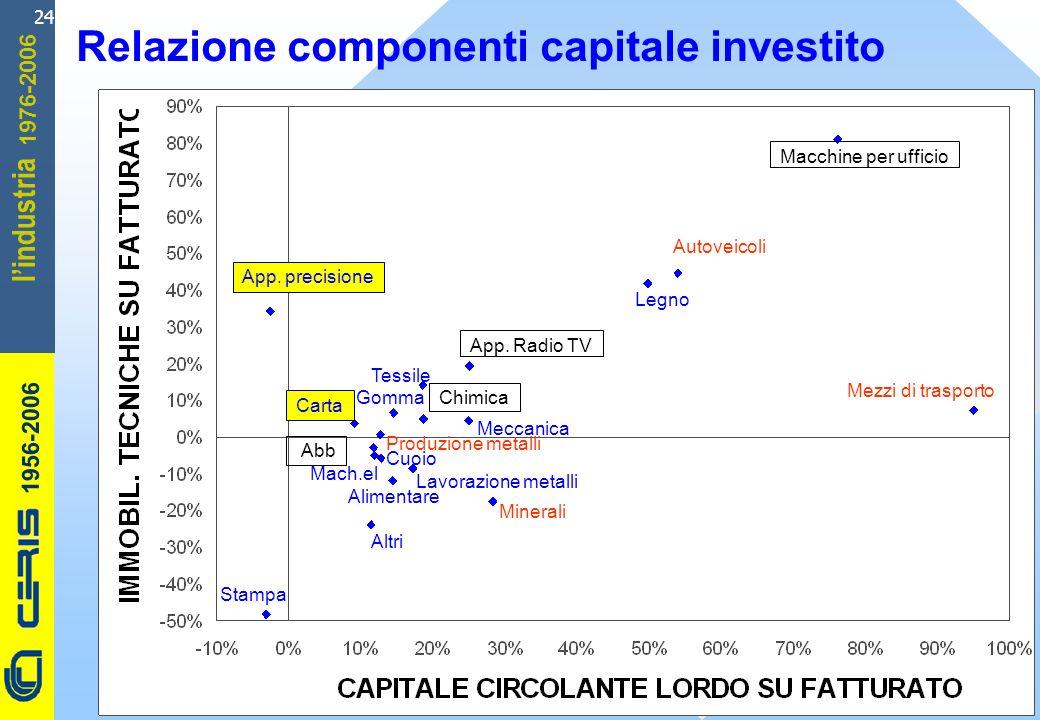 CERIS-CNR 1956-2006 1976-2006 lindustria 24 Relazione componenti capitale investito Cuoio Macchine per ufficio Autoveicoli App.