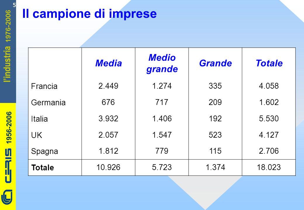 CERIS-CNR 1956-2006 1976-2006 lindustria 5 Il campione di imprese Media Medio grande GrandeTotale Francia2.4491.2743354.058 Germania6767172091.602 Italia3.9321.4061925.530 UK2.0571.5475234.127 Spagna1.8127791152.706 Totale10.9265.7231.37418.023