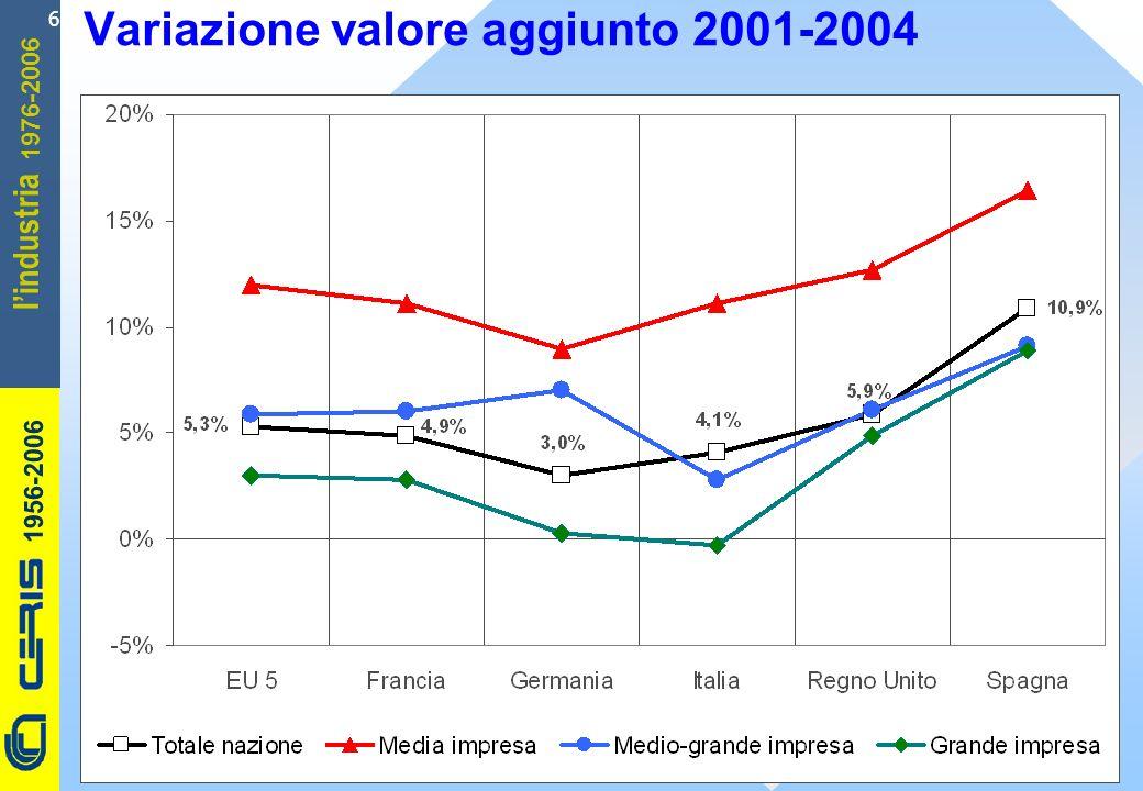 CERIS-CNR 1956-2006 1976-2006 lindustria 17 ROI industriale lordo 2004 (%) FranciaGermaniaItalia Regno Unito SpagnaEU 5 Imprese ad alta tecnologia 10,510,912,09,812,310,7 Imprese a bassa tecnologia 12,011,110,09,313,110,7 Variazione ROI industriale lordo (punti percentuali) FranciaGermaniaItalia Regno Unito SpagnaEU 5 Imprese ad alta tecnologia 0,11,1-1,42,7-0,50,8 Imprese a bassa tecnologia 1,0-0,1 1,10,70,6 Le imprese ad alta tecnologia