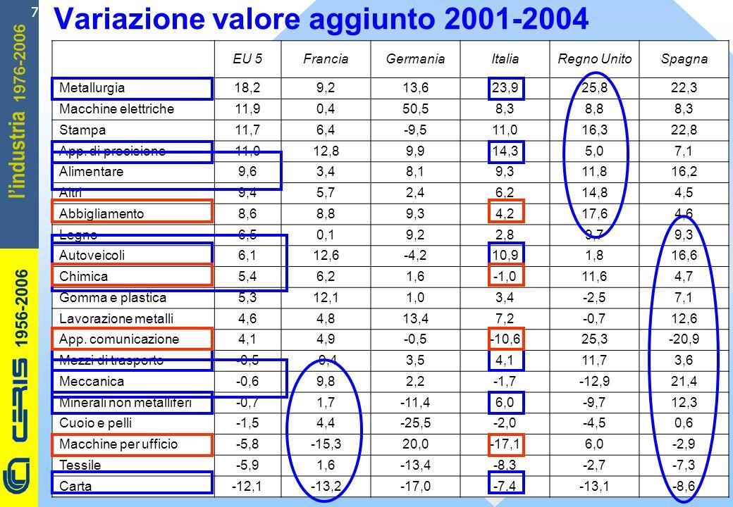 CERIS-CNR 1956-2006 1976-2006 lindustria 7 Variazione valore aggiunto 2001-2004 EU 5FranciaGermaniaItaliaRegno UnitoSpagna Metallurgia18,29,213,623,92