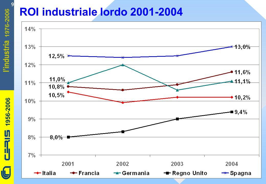 CERIS-CNR 1956-2006 1976-2006 lindustria 9 ROI industriale lordo 2001-2004