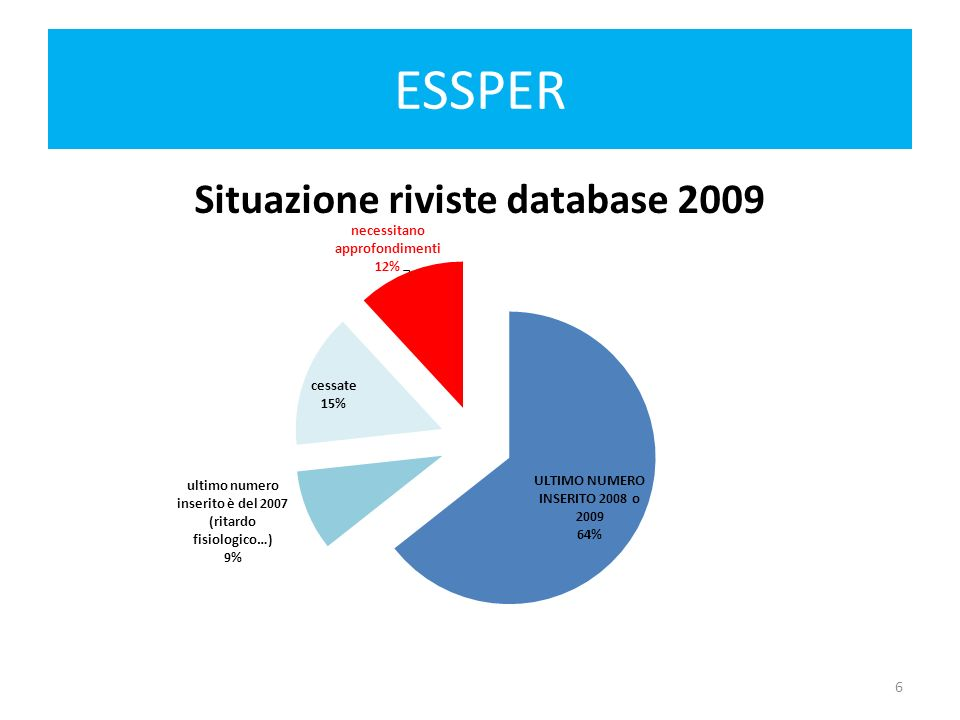 ESSPER Statistiche sull utilizzo di Essper Visite Pagina principale degli spogli (Medie mensili mese settembre 2000-2009): 2000: 2.508 2001: 3.265 2002: 3.984 2003: 6.021 2004: 7.991 2005: 8.900 2006: 9.123 2007: 9.087 2008: 9.506 2009:10.439 7