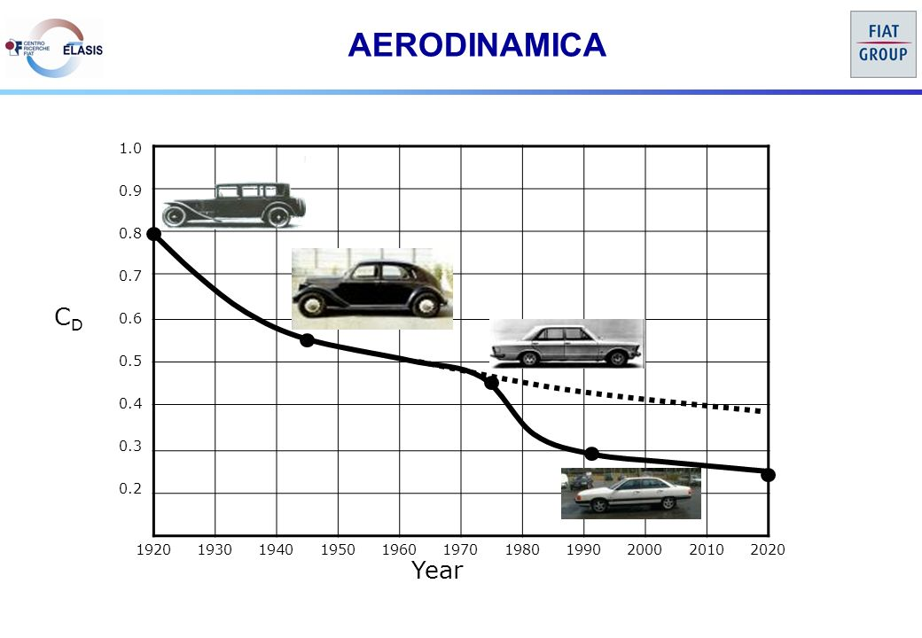 AERODINAMICA 19201930194019501960197019801990200020102020 0.6 0.7 0.8 0.9 1.0 0.5 0.4 0.3 0.2 Year CDCD
