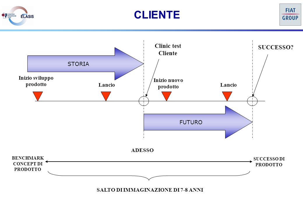 STORIA Inizio sviluppo prodotto Lancio FUTURO Clinic test Cliente Inizio nuovo prodotto Lancio SUCCESSO.
