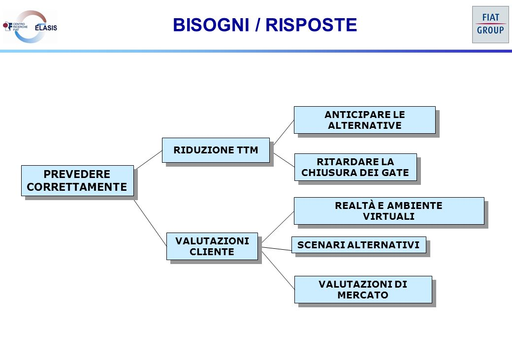 BISOGNI / RISPOSTE ANTICIPARE LE ALTERNATIVE ANTICIPARE LE ALTERNATIVE RITARDARE LA CHIUSURA DEI GATE REALTÀ E AMBIENTE VIRTUALI REALTÀ E AMBIENTE VIRTUALI SCENARI ALTERNATIVI VALUTAZIONI DI MERCATO RIDUZIONE TTM VALUTAZIONI CLIENTE VALUTAZIONI CLIENTE PREVEDERE CORRETTAMENTE PREVEDERE CORRETTAMENTE