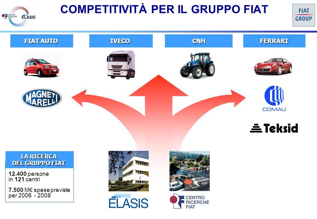 FIAT AUTO IVECOFERRARICNH LA RICERCA DEL GRUPPO FIAT 12.400 persone in 121 centri 7.500 M spese previste per 2006 - 2008 COMPETITIVITÀ PER IL GRUPPO FIAT