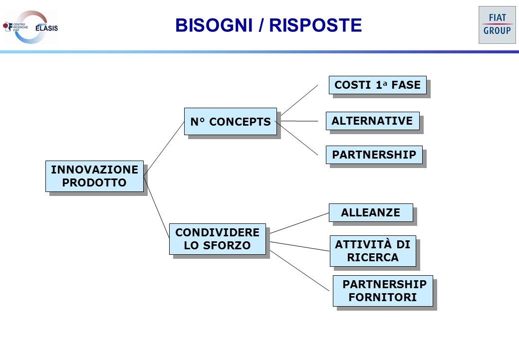 BISOGNI / RISPOSTE INNOVAZIONE PRODOTTO INNOVAZIONE PRODOTTO COSTI 1 a FASE ALTERNATIVE ALLEANZE ATTIVITÀ DI RICERCA ATTIVITÀ DI RICERCA PARTNERSHIP FORNITORI PARTNERSHIP FORNITORI N° CONCEPTS PARTNERSHIP CONDIVIDERE LO SFORZO CONDIVIDERE LO SFORZO