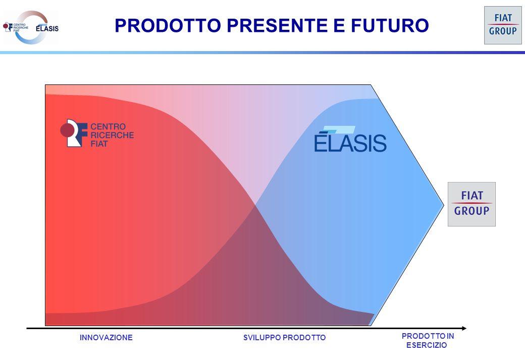 INNOVAZIONE PRODOTTO IN ESERCIZIO PRODOTTO PRESENTE E FUTURO SVILUPPO PRODOTTO