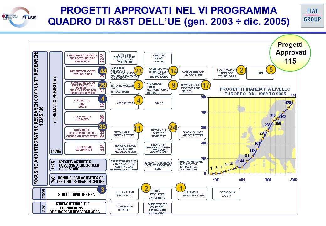 Progetti Approvati 115 PROGETTI APPROVATI NEL VI PROGRAMMA QUADRO DI R&ST DELLUE (gen.