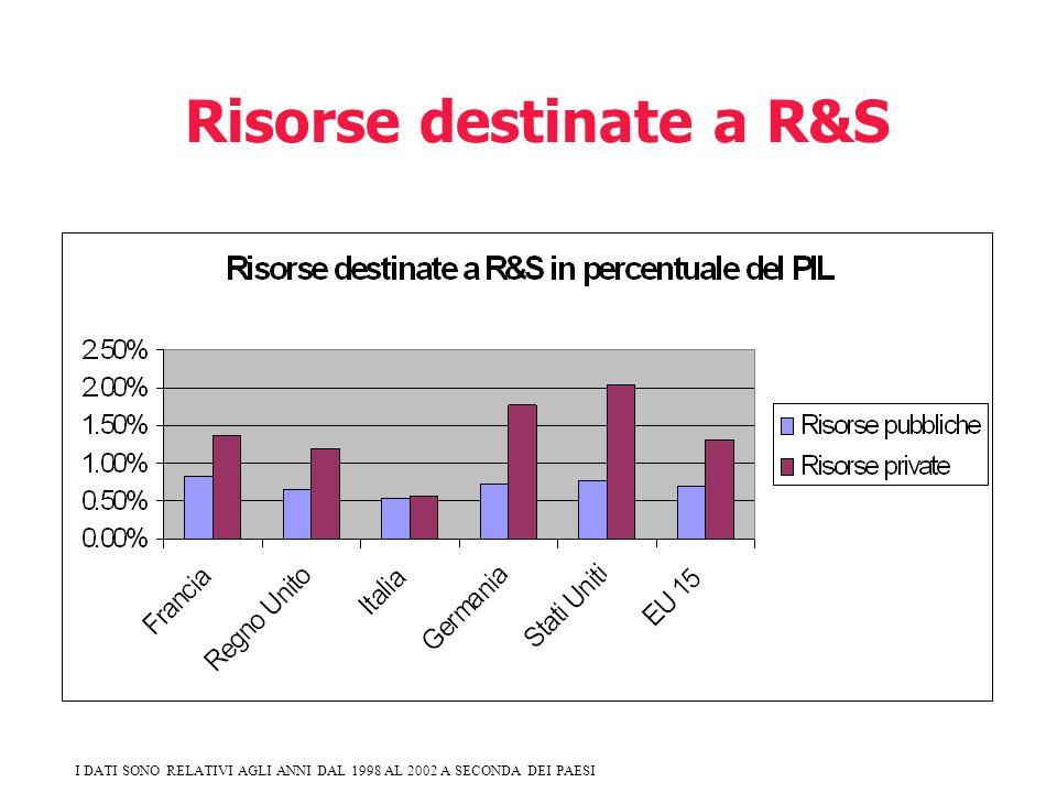 I DATI SONO RELATIVI AGLI ANNI DAL 1998 AL 2002 A SECONDA DEI PAESI Risorse destinate a R&S