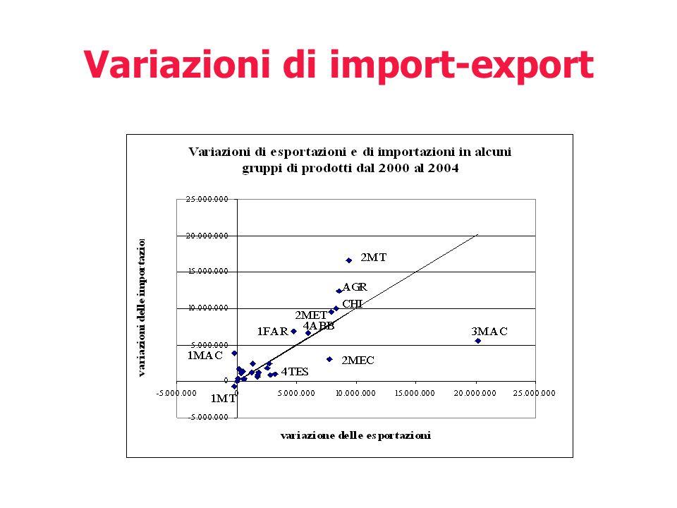 Variazioni di import-export