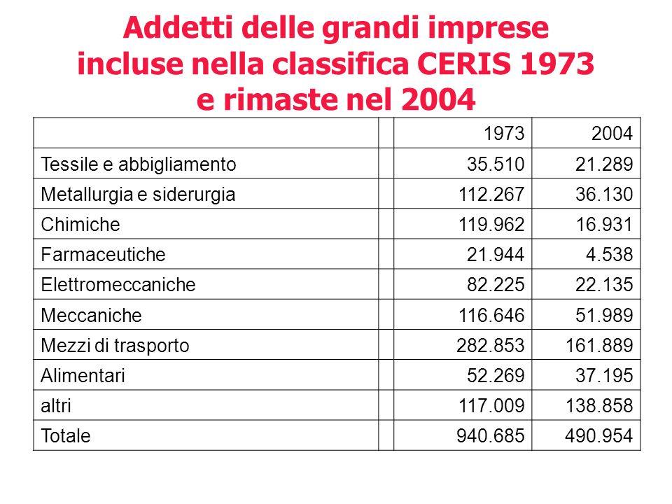 Addetti delle grandi imprese incluse nella classifica CERIS 1973 e rimaste nel 2004 19732004 Tessile e abbigliamento 35.51021.289 Metallurgia e sideru