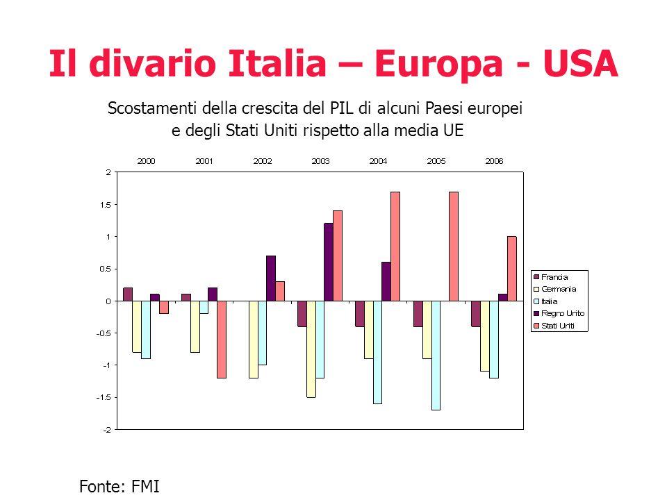 Il divario Italia – Europa - USA Fonte: FMI Scostamenti della crescita del PIL di alcuni Paesi europei e degli Stati Uniti rispetto alla media UE