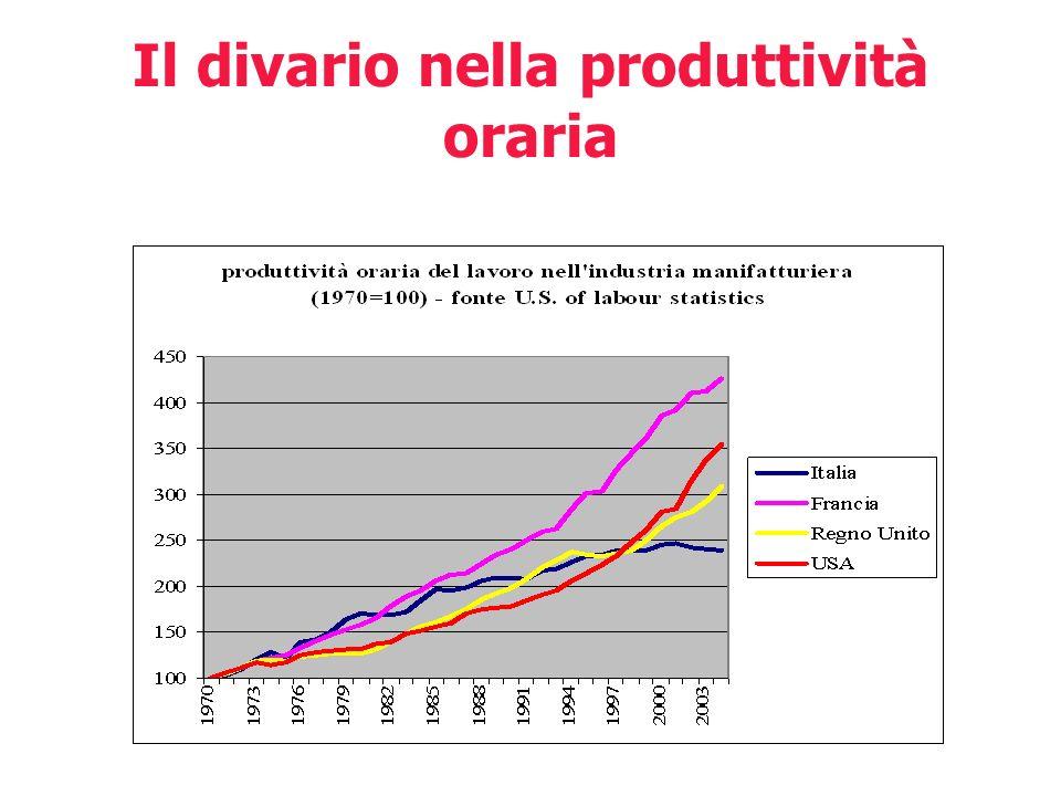 Il divario nella produttività oraria