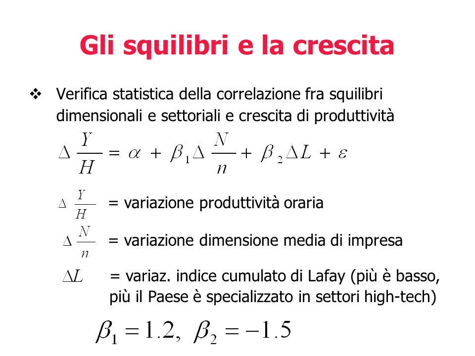 Gli squilibri e la crescita Verifica statistica della correlazione fra squilibri dimensionali e settoriali e crescita di produttività = variazione pro