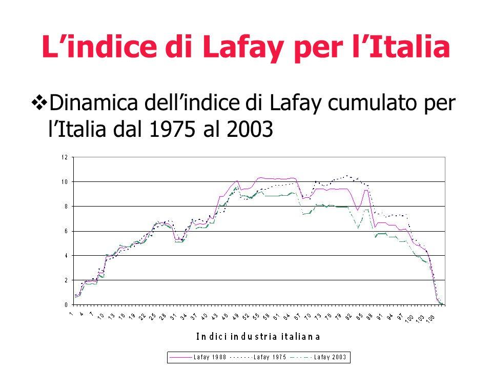 Lindice di Lafay per lItalia Dinamica dellindice di Lafay cumulato per lItalia dal 1975 al 2003
