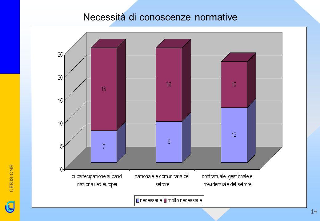 CERIS-CNR 14 Necessità di conoscenze normative
