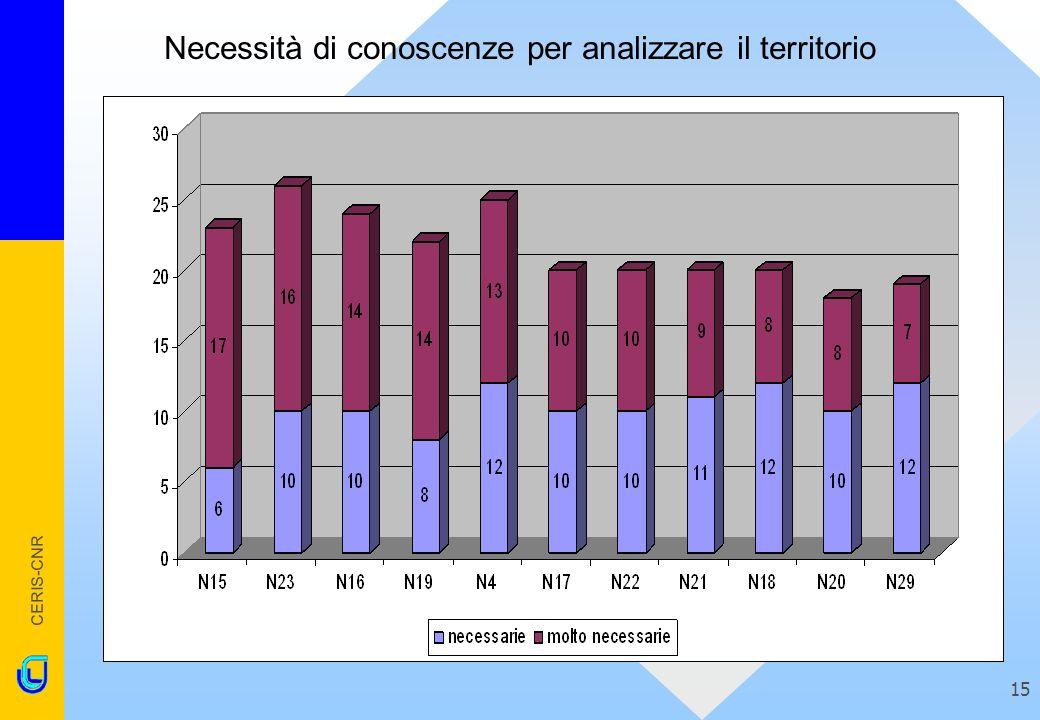 CERIS-CNR 15 Necessità di conoscenze per analizzare il territorio