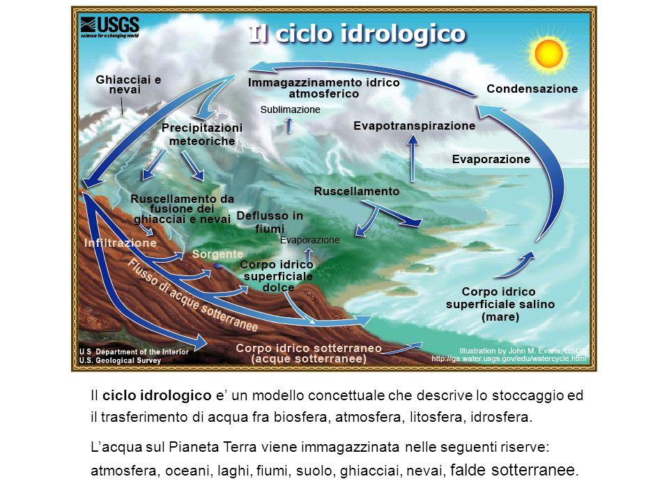 Il ciclo idrologico e un modello concettuale che descrive lo stoccaggio ed il trasferimento di acqua fra biosfera, atmosfera, litosfera, idrosfera. La