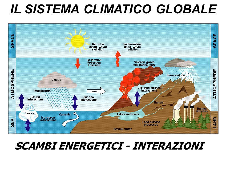 IL SISTEMA CLIMATICO GLOBALE SCAMBI ENERGETICI - INTERAZIONI