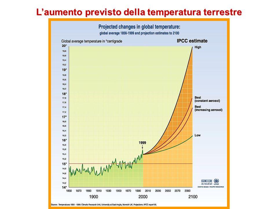 Laumento previsto della temperatura terrestre