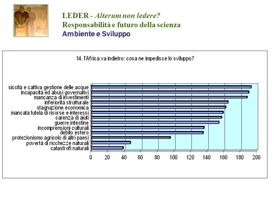 LEDER - Alterum non ledere? Responsabilità e futuro della scienza Ambiente e Sviluppo