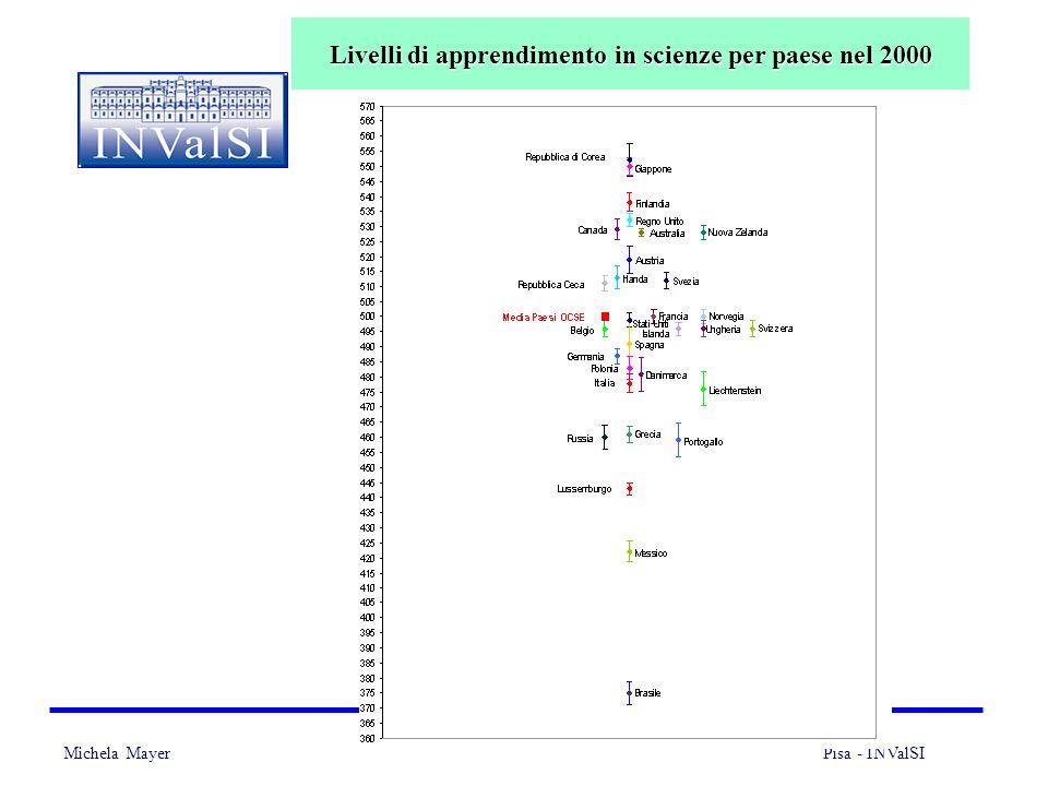 Michela Mayer Pisa - INValSI 11 Livelli di apprendimento in scienze per paese nel 2000