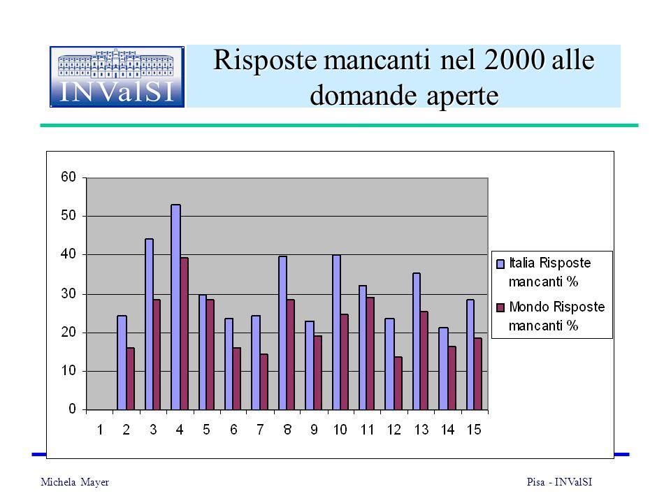 Michela Mayer Pisa - INValSI 28 Risposte mancanti nel 2000 alle domande aperte