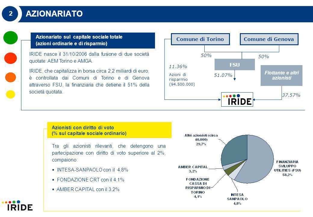 2 AZIONARIATO IRIDE nasce il 31/10/2006 dalla fusione di due società quotate: AEM Torino e AMGA.