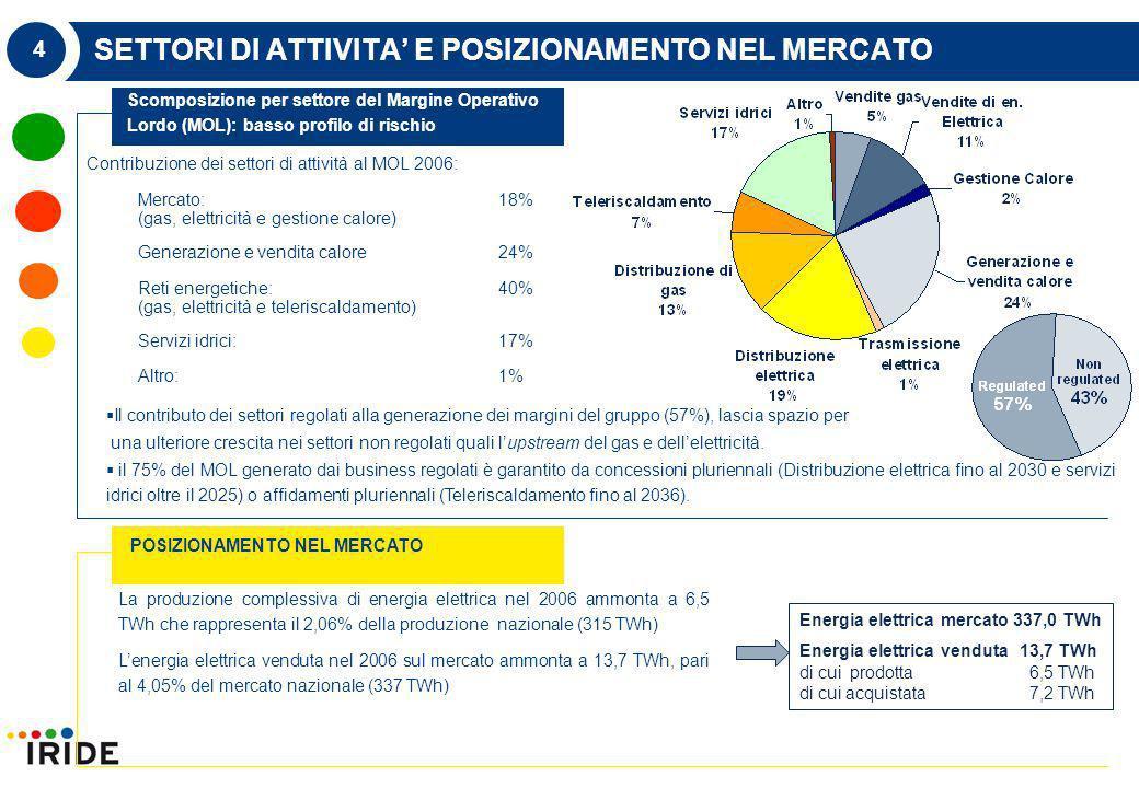4 SETTORI DI ATTIVITA E POSIZIONAMENTO NEL MERCATO Contribuzione dei settori di attività al MOL 2006: Mercato:18% (gas, elettricità e gestione calore) Generazione e vendita calore24% Reti energetiche:40% (gas, elettricità e teleriscaldamento) Servizi idrici:17% Altro:1% Scomposizione per settore del Margine Operativo Lordo (MOL): basso profilo di rischio POSIZIONAMENTO NEL MERCATO Il contributo dei settori regolati alla generazione dei margini del gruppo (57%), lascia spazio per una ulteriore crescita nei settori non regolati quali lupstream del gas e dellelettricità.
