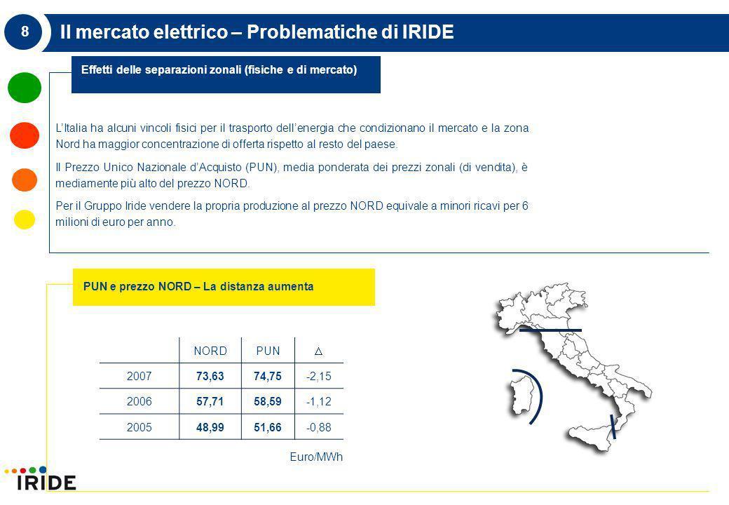 8 Il mercato elettrico – Problematiche di IRIDE LItalia ha alcuni vincoli fisici per il trasporto dellenergia che condizionano il mercato e la zona Nord ha maggior concentrazione di offerta rispetto al resto del paese.