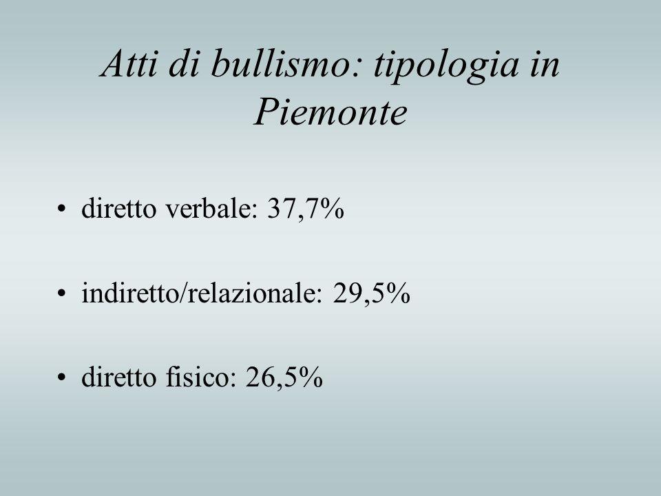 Atti di bullismo: tipologia in Piemonte diretto verbale: 37,7% indiretto/relazionale: 29,5% diretto fisico: 26,5%