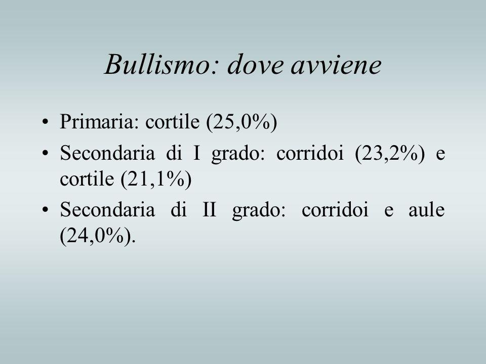 Bullismo: dove avviene Primaria: cortile (25,0%) Secondaria di I grado: corridoi (23,2%) e cortile (21,1%) Secondaria di II grado: corridoi e aule (24