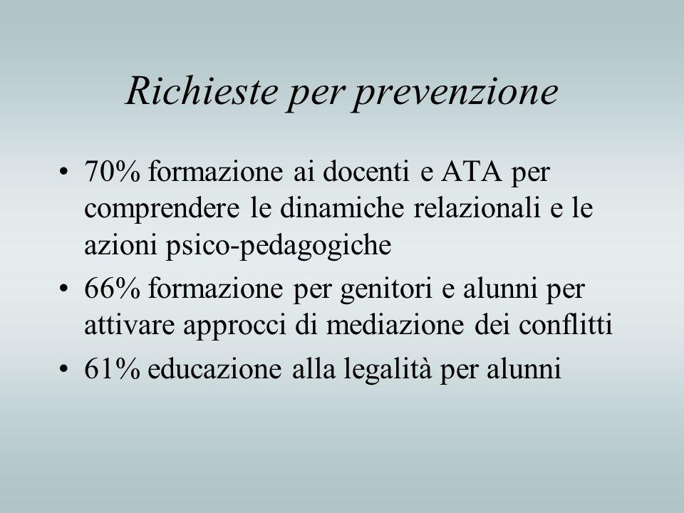 Richieste per prevenzione 70% formazione ai docenti e ATA per comprendere le dinamiche relazionali e le azioni psico-pedagogiche 66% formazione per ge