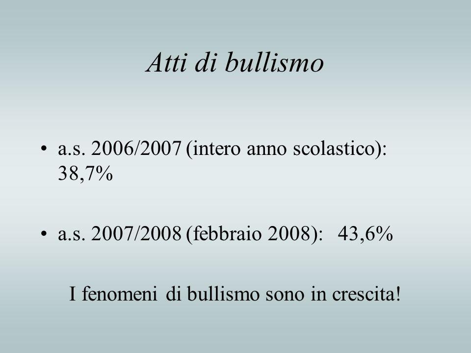 Atti di bullismo a.s. 2006/2007 (intero anno scolastico): 38,7% a.s. 2007/2008 (febbraio 2008): 43,6% I fenomeni di bullismo sono in crescita!