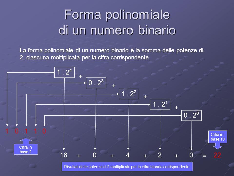 Forma polinomiale di un numero binario La forma polinomiale di un numero binario è la somma delle potenze di 2, ciascuna moltiplicata per la cifra cor