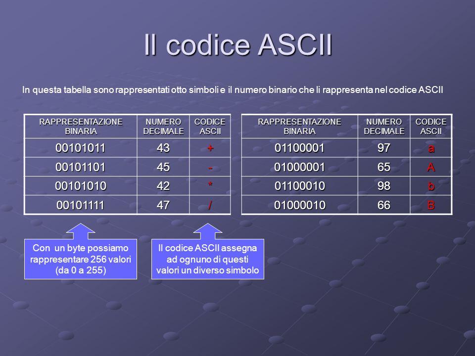 Il codice ASCII RAPPRESENTAZIONE BINARIA NUMERO DECIMALE CODICE ASCII RAPPRESENTAZIONE BINARIA NUMERO DECIMALE CODICE ASCII 0010101143+0110000197a 001