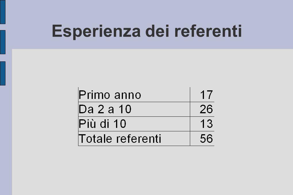 Esperienza dei referenti