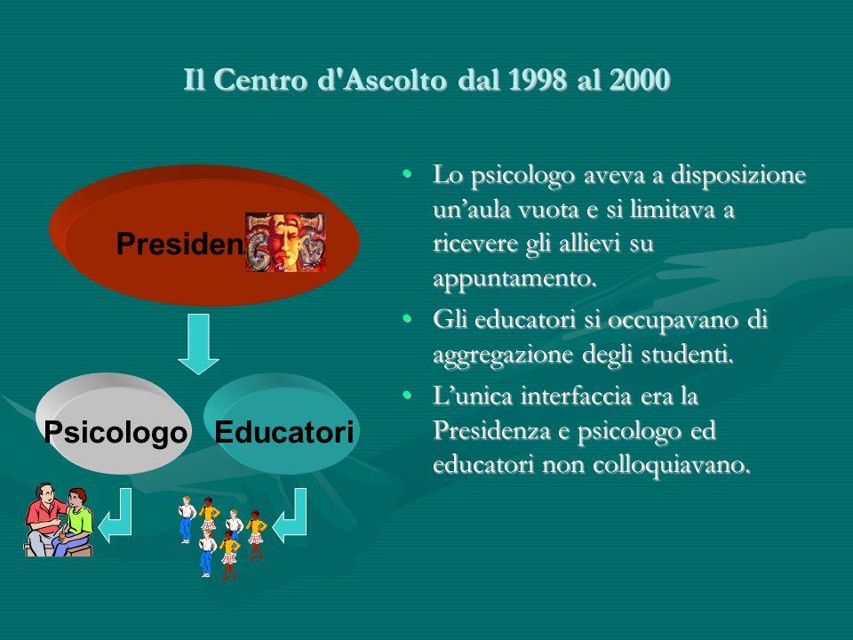 Il Centro d Ascolto dal 1998 al 2000 Presidenza Psicologo Lo psicologo aveva a disposizione unaula vuota e si limitava a ricevere gli allievi su appuntamento.Lo psicologo aveva a disposizione unaula vuota e si limitava a ricevere gli allievi su appuntamento.