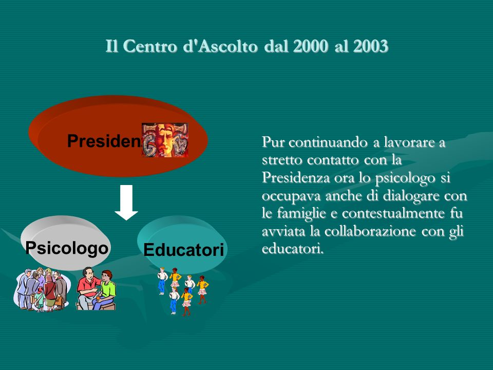 Il Centro d Ascolto dal 2000 al 2003 Presidenza Psicologo Pur continuando a lavorare a stretto contatto con la Presidenza ora lo psicologo si occupava anche di dialogare con le famiglie e contestualmente fu avviata la collaborazione con gli educatori.