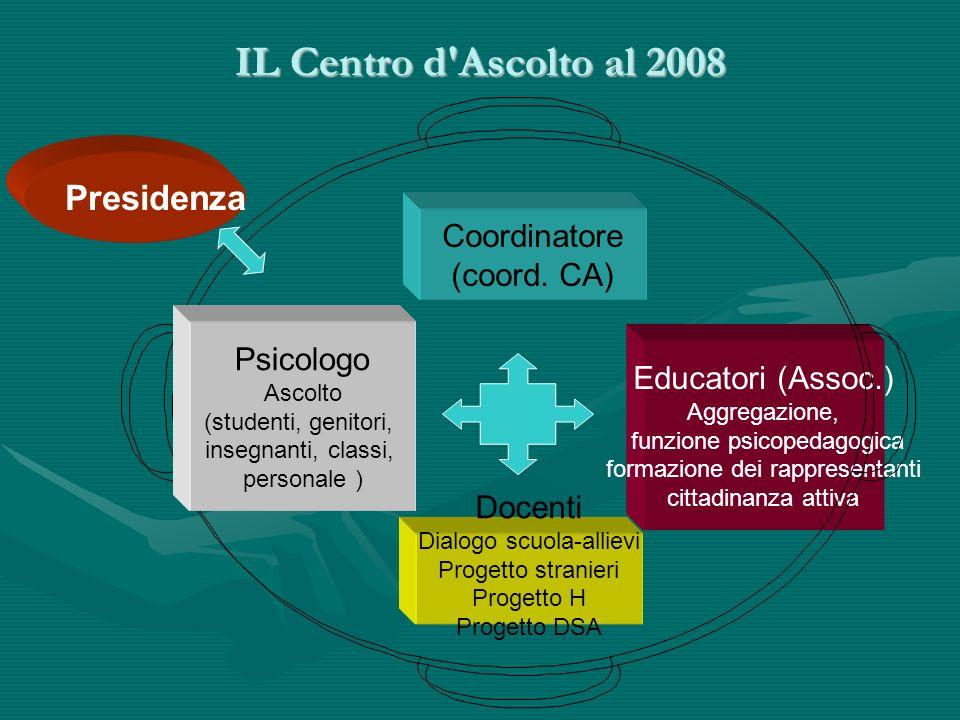 IL Centro d Ascolto al 2008 Coordinatore (coord.