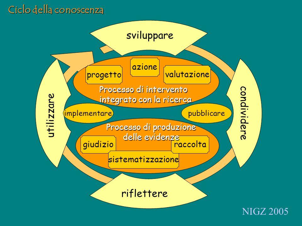 sviluppare condividere riflettere utilizzare progetto azione valutazione Processo di intervento integrato con la ricerca giudizio sistematizzazione raccolta Processo di produzione delle evidenze implementarepubblicare NIGZ 2005 Ciclo della conoscenza