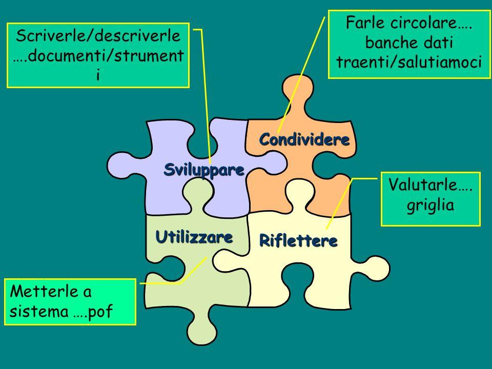 Sviluppare Condividere Riflettere Utilizzare Scriverle/descriverle ….documenti/strument i Farle circolare….