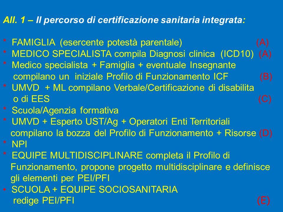 All. 1 – Il percorso di certificazione sanitaria integrata: * FAMIGLIA (esercente potestà parentale) (A) * MEDICO SPECIALISTA compila Diagnosi clinica