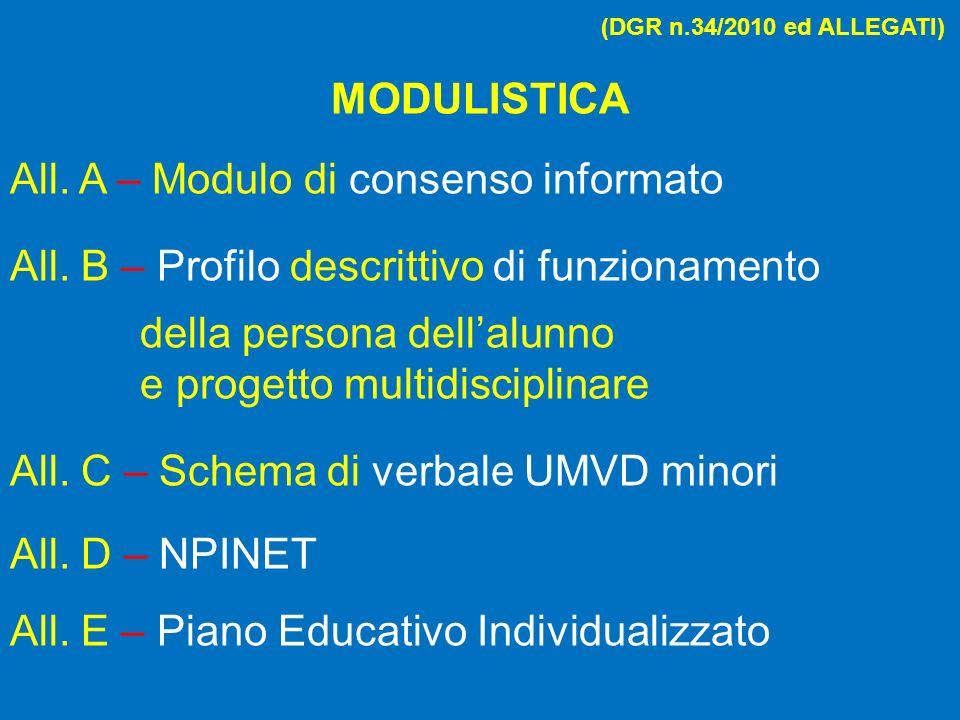 MODULISTICA All. A – Modulo di consenso informato All. B – Profilo descrittivo di funzionamento della persona dellalunno e progetto multidisciplinare